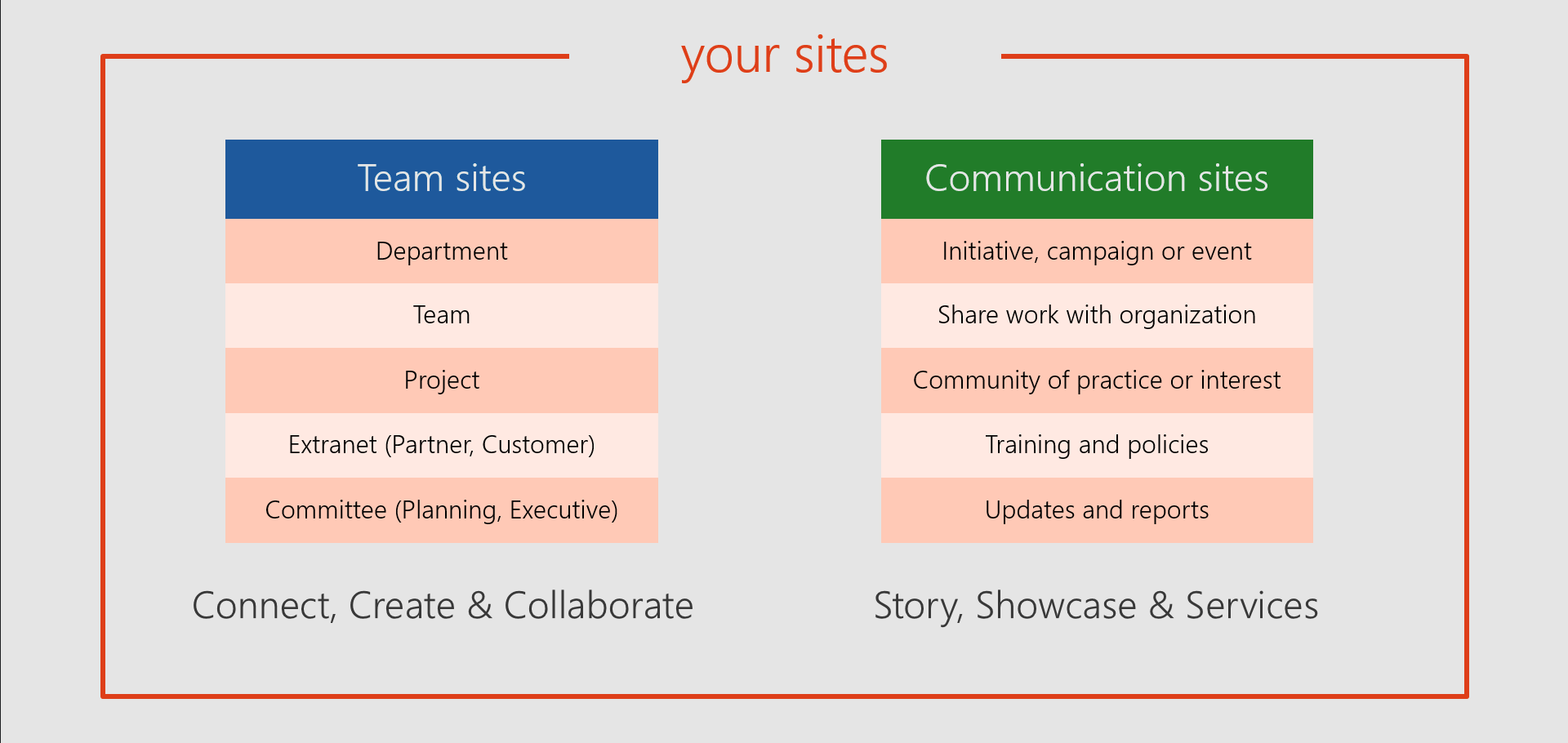 What are team sites and communication sites