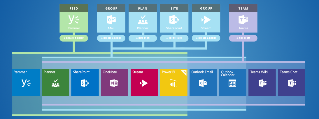 Diagram for Office 365 Groups