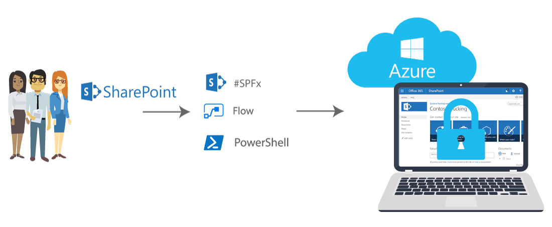Graphic illustrating business users creating SharePoint Online sites through SharePoint Framework, Flow, and PowerShell